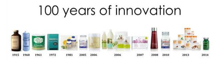 Shaklee Difference and Innovation