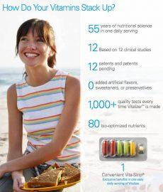Do vitamins really work?