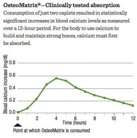 OsteoMatrix Clinically Tested Absorption - All's Well Health