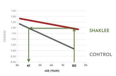 Shaklee Vivix users vs Control Telomere Study