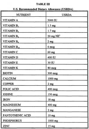 RDA levels for vitamins